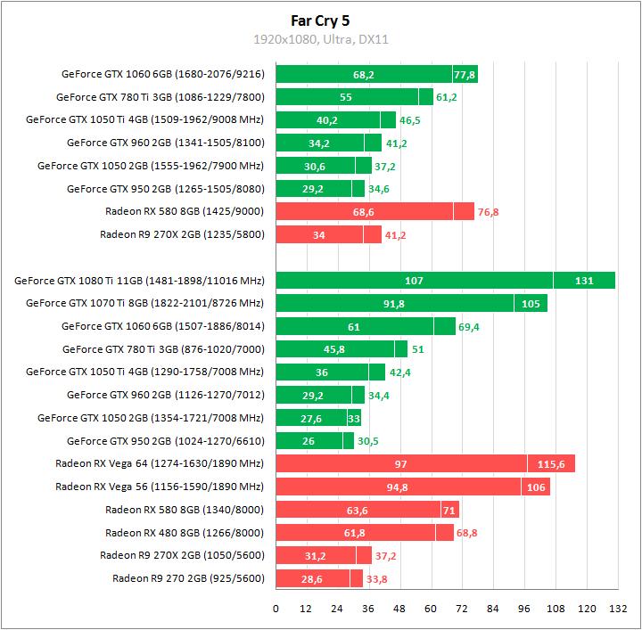 Сравнительное тестирование видеокарт в Far Cry 5