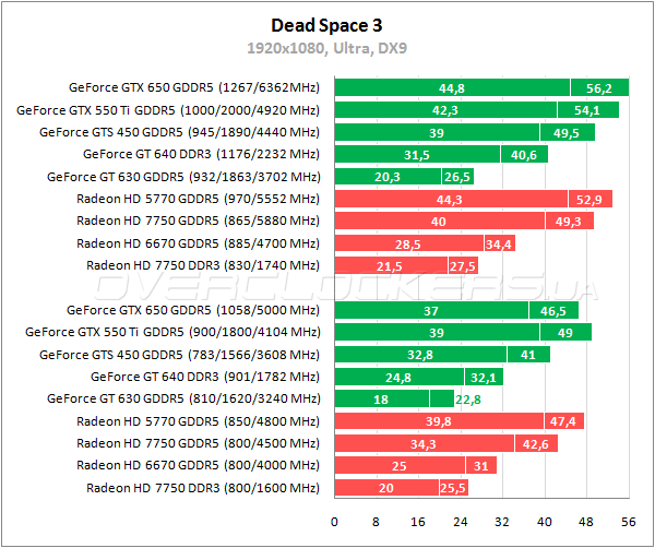 Совместимость Radeon И Dota2lounge