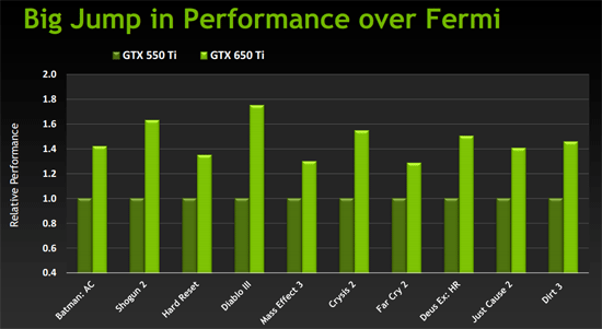 Nvidia Geforce Gtx 550 Ti Vs Amd Radeon Hd 7770