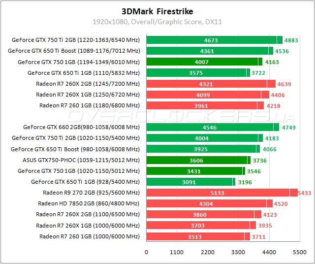 Тестирование ASUS GTX750-PHOC-1GD5