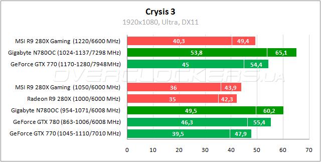 gigabyte gv n96tgr 512i схема