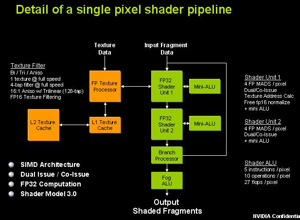 пиксельный конвейер это