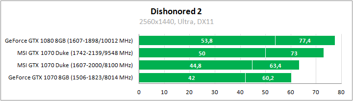MSI GeForce GTX 1070 8G Duke