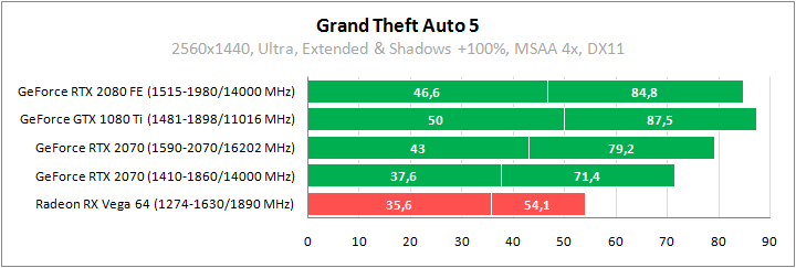 MSI GeForce RTX 2070 Armor 8G