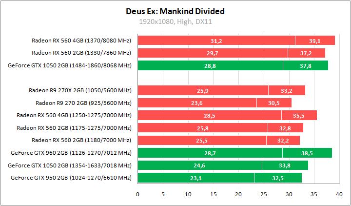 Тестирование разных версий Radeon RX 560, сравнение с