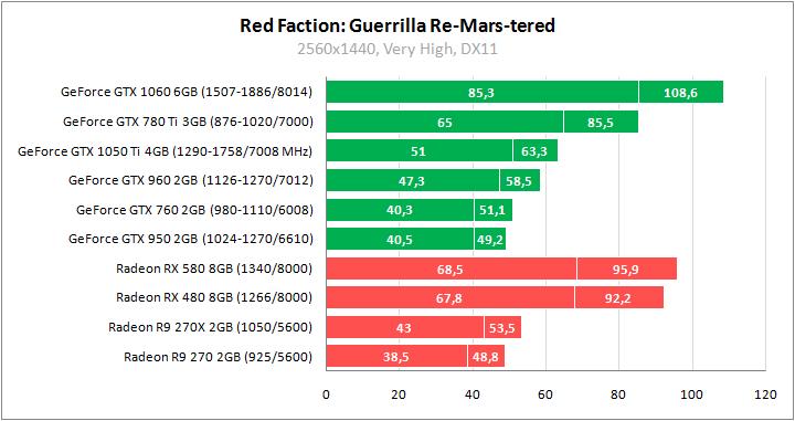 Игры против видеокарт 3  GeForce GTX 1060, Radeon RX 580 и